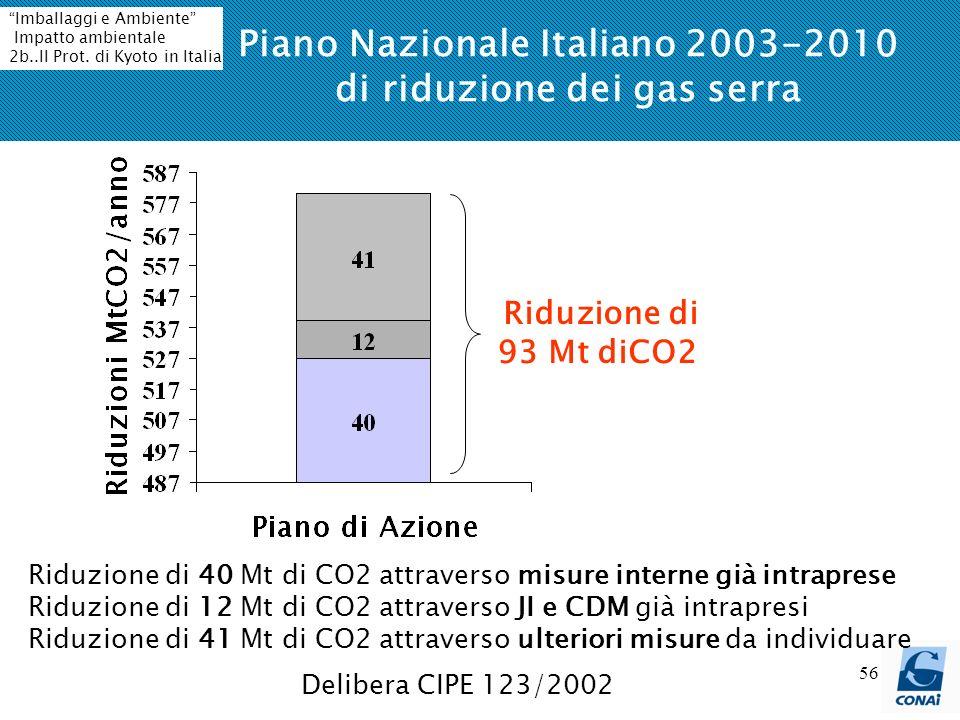 56 Piano Nazionale Italiano 2003-2010 di riduzione dei gas serra Delibera CIPE 123/2002 Riduzione di 93 Mt diCO2 Riduzione di 40 Mt di CO2 attraverso misure interne già intraprese Riduzione di 12 Mt di CO2 attraverso JI e CDM già intrapresi Riduzione di 41 Mt di CO2 attraverso ulteriori misure da individuare Imballaggi e Ambiente Impatto ambientale 2b..Il Prot.