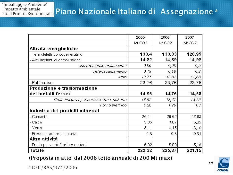 57 Piano Nazionale Italiano di Assegnazione * * DEC/RAS/074/2006 (Proposta in atto : dal 2008 tetto annuale di 200 Mt max) Imballaggi e Ambiente Impatto ambientale 2b..Il Prot.