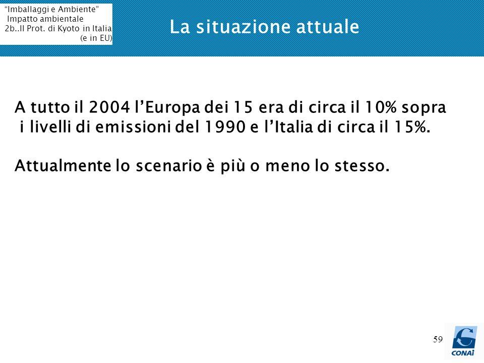59 La situazione attuale A tutto il 2004 lEuropa dei 15 era di circa il 10% sopra i livelli di emissioni del 1990 e lItalia di circa il 15%.