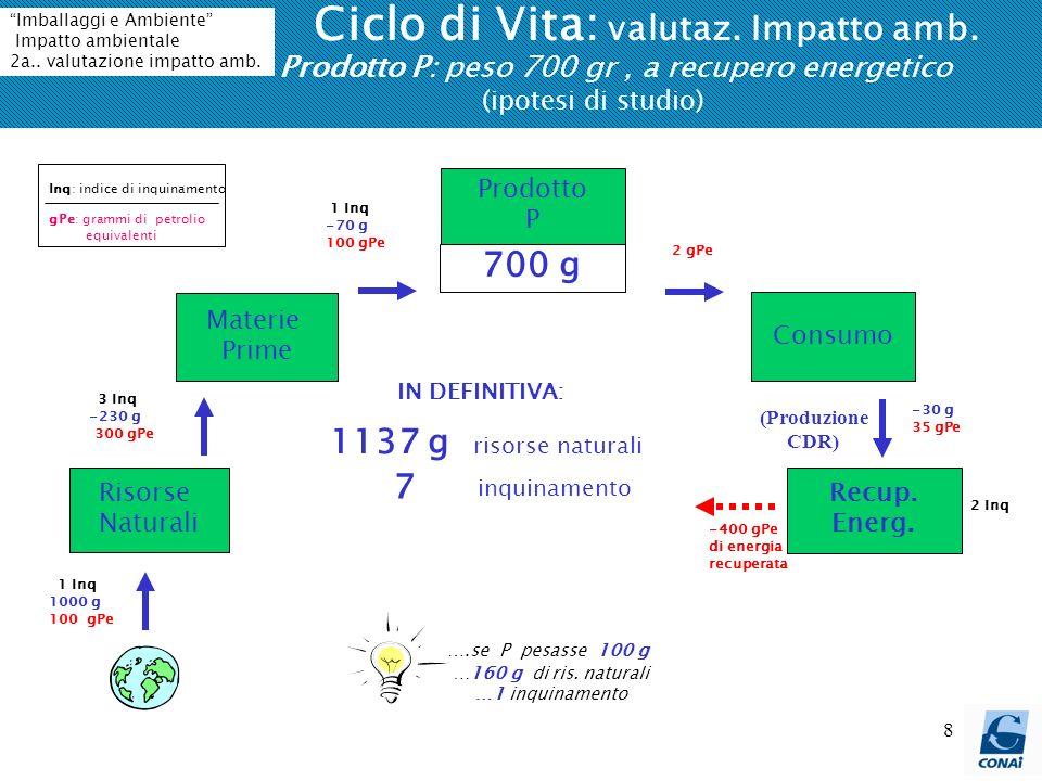 8 Ciclo di Vita: valutaz. Impatto amb. Prodotto P: peso 700 gr, a recupero energetico (ipotesi di studio) 1137 g risorse naturali 7 inquinamento IN DE