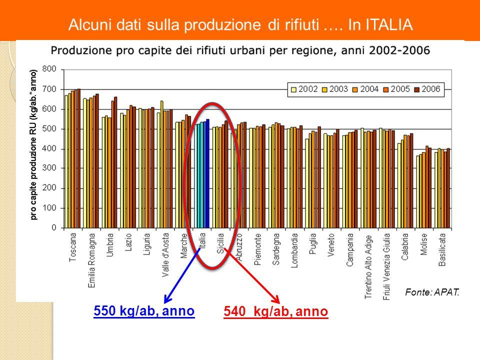 Alcuni dati sulla produzione di rifiuti …. In ITALIA 550 kg/ab, anno 540 kg/ab, anno Fonte: APAT.