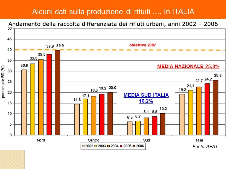 Alcuni dati sulla produzione di rifiuti …. In ITALIA MEDIA NAZIONALE 25,8% MEDIA SUD ITALIA 10,2% Fonte: APAT.