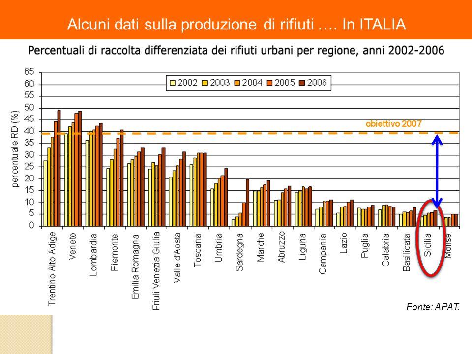 Alcuni dati sulla produzione di rifiuti …. In ITALIA Fonte: APAT.