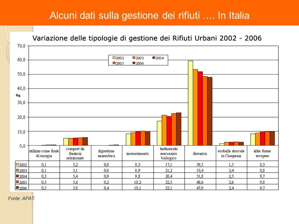 Alcuni dati sulla gestione dei rifiuti …. In Italia Fonte: APAT.
