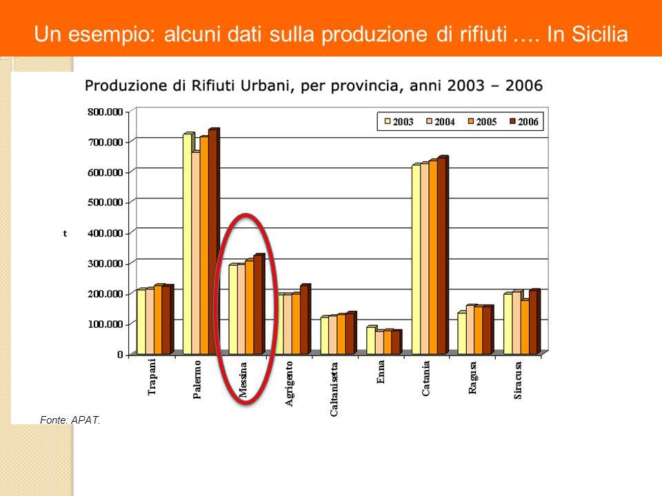Un esempio: alcuni dati sulla produzione di rifiuti …. In Sicilia Fonte: APAT.
