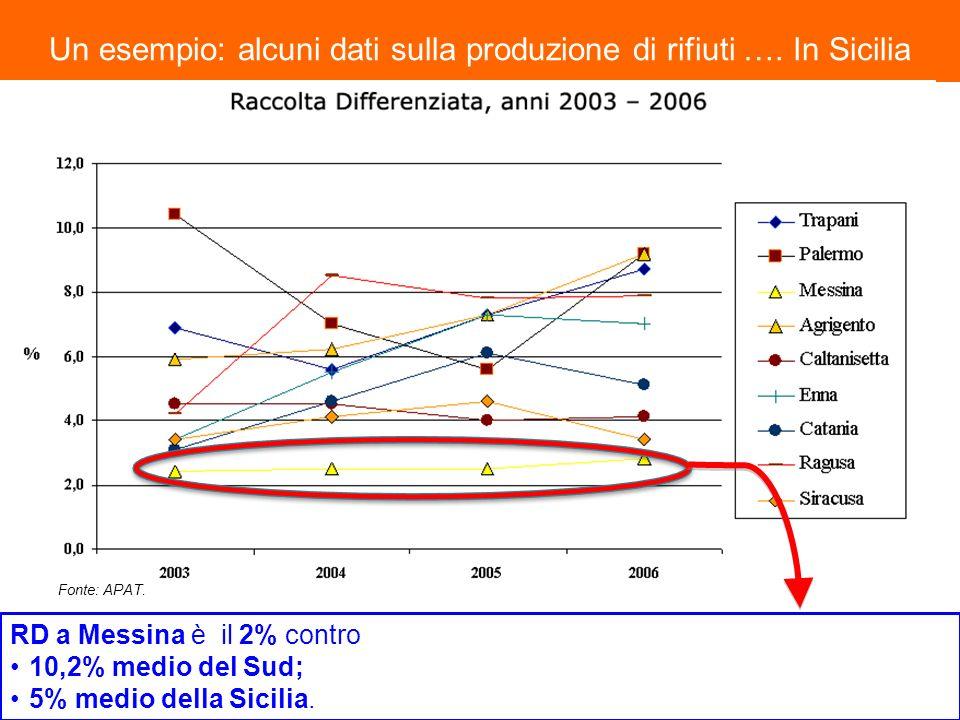 Un esempio: alcuni dati sulla produzione di rifiuti …. In Sicilia RD a Messina è il 2% contro 10,2% medio del Sud; 5% medio della Sicilia. Fonte: APAT