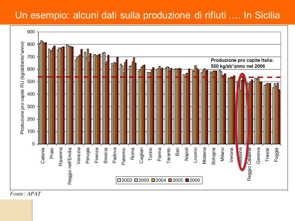 Un esempio: alcuni dati sulla produzione di rifiuti …. In Sicilia