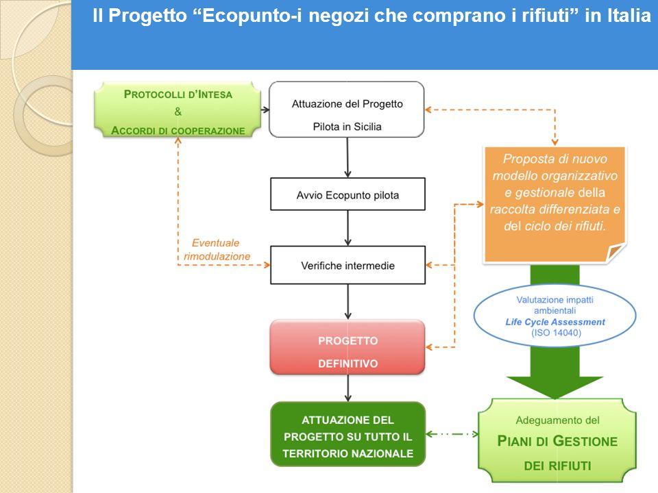 Il Progetto Ecopunto-i negozi che comprano i rifiuti in Italia
