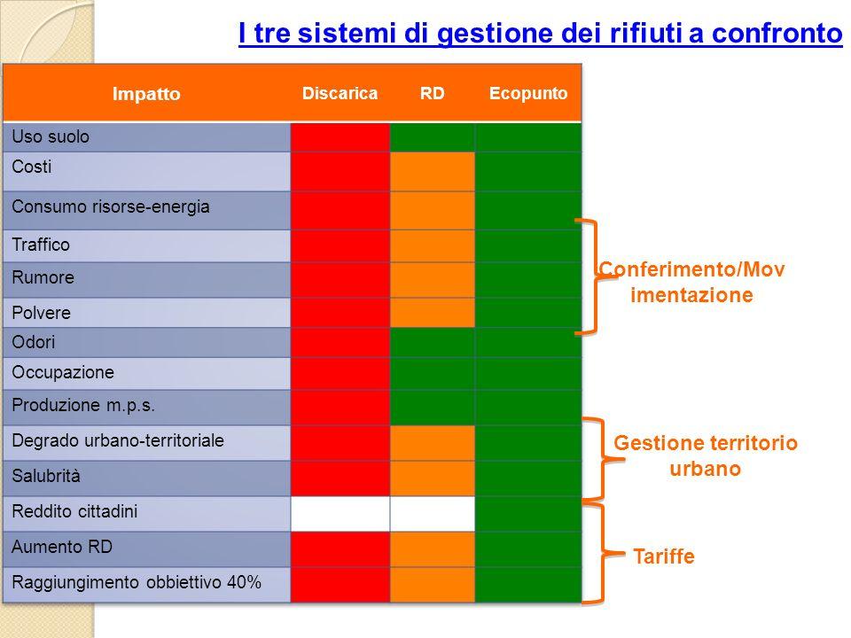 I tre sistemi di gestione dei rifiuti a confronto Conferimento/Mov imentazione Gestione territorio urbano Tariffe