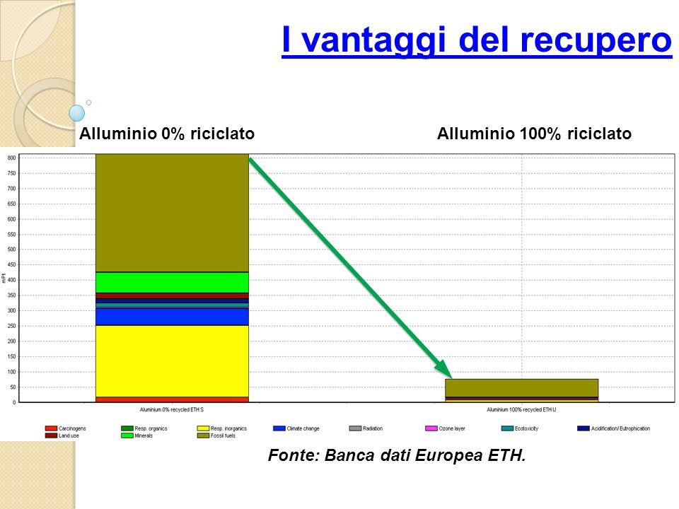 Alluminio 100% riciclatoAlluminio 0% riciclato I vantaggi del recupero Fonte: Banca dati Europea ETH.