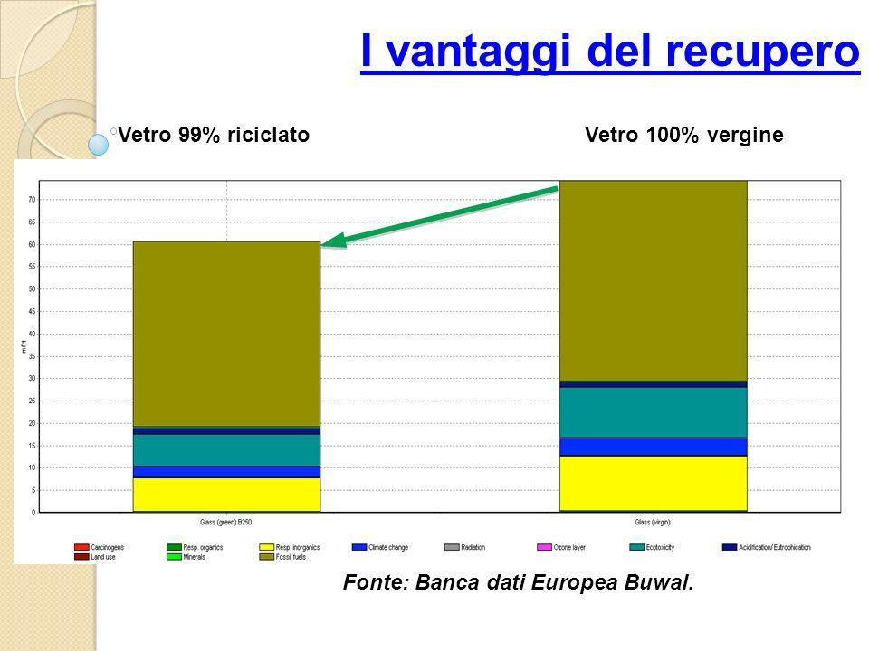 I vantaggi del recupero Vetro 100% vergineVetro 99% riciclato Fonte: Banca dati Europea Buwal.