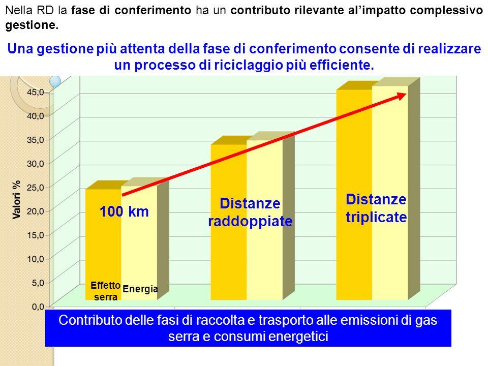 Distanze raddoppiate Distanze triplicate 100 km Contributo delle fasi di raccolta e trasporto alle emissioni di gas serra e consumi energetici Nella R