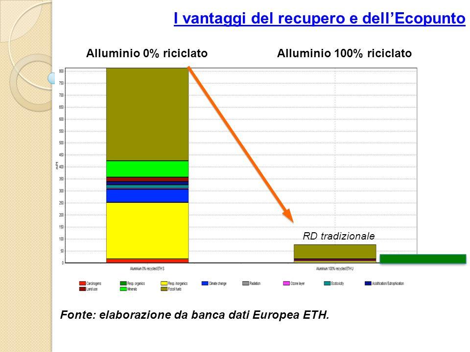 Alluminio 100% riciclatoAlluminio 0% riciclato I vantaggi del recupero e dellEcopunto Fonte: elaborazione da banca dati Europea ETH. RD tradizionale