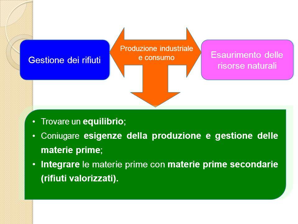 Gestione dei rifiuti Esaurimento delle risorse naturali Trovare un equilibrio; Coniugare esigenze della produzione e gestione delle materie prime; Int