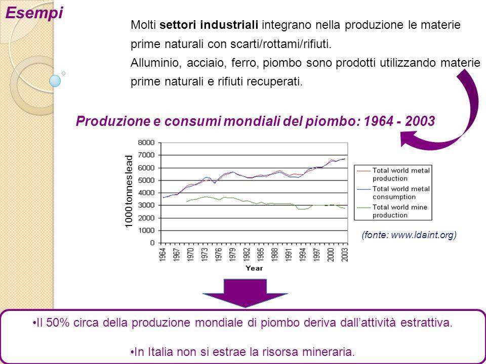 1000 tonnes lead (fonte: www.ldaint.org) Produzione e consumi mondiali del piombo: 1964 - 2003 Esempi Molti settori industriali integrano nella produz