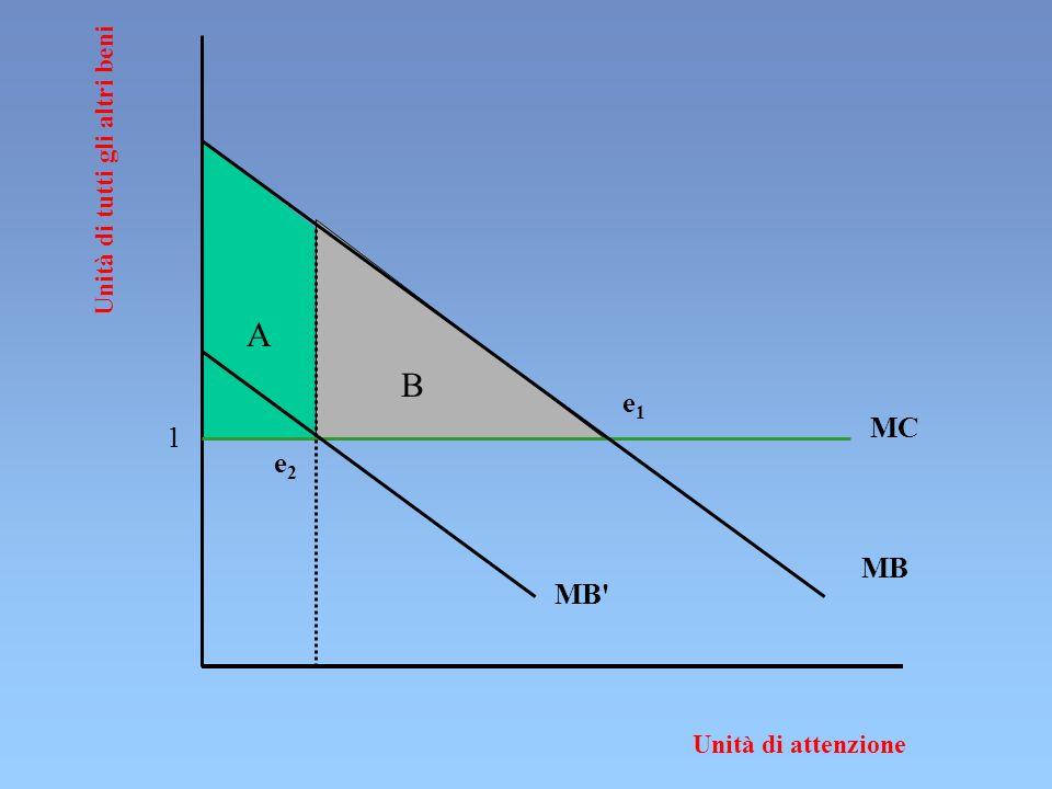 B A Unità di tutti gli altri beni Unità di attenzione MB MC e1e1 MB' e2e2 1