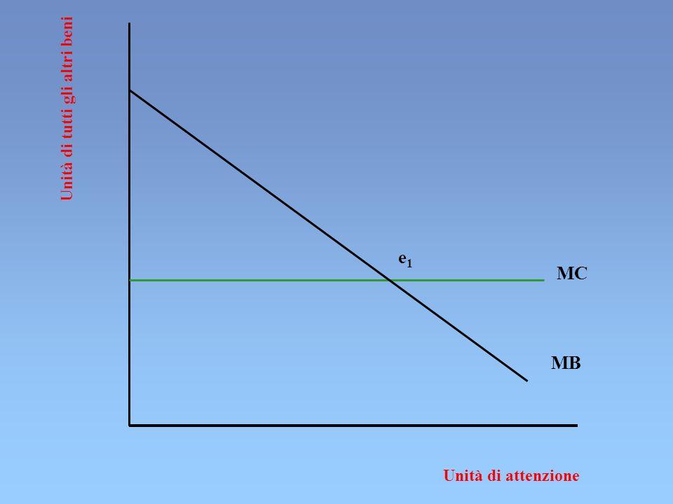 B A Unità di tutti gli altri beni Unità di attenzione MB MC e1e1 MB e2e2 1