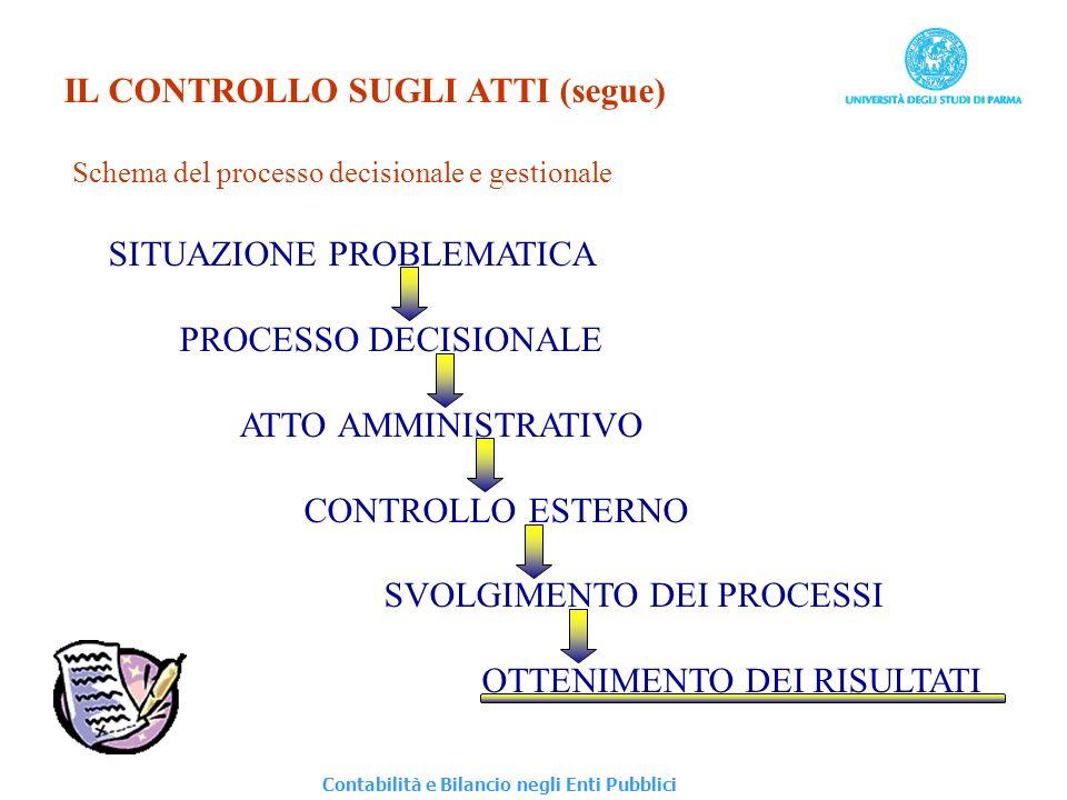 IL CONTROLLO SUGLI ATTI (segue) Schema del processo decisionale e gestionale SITUAZIONE PROBLEMATICA PROCESSO DECISIONALE ATTO AMMINISTRATIVO CONTROLL