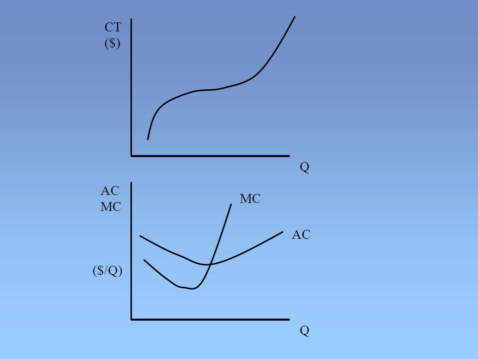 AC MC ($/Q) Q Q CT ($) MC