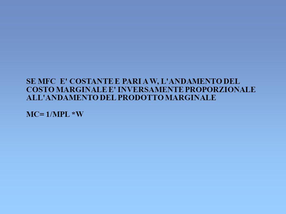 SE MFC E' COSTANTE E PARI A W, L'ANDAMENTO DEL COSTO MARGINALE E' INVERSAMENTE PROPORZIONALE ALL'ANDAMENTO DEL PRODOTTO MARGINALE MC= 1/MPL *W