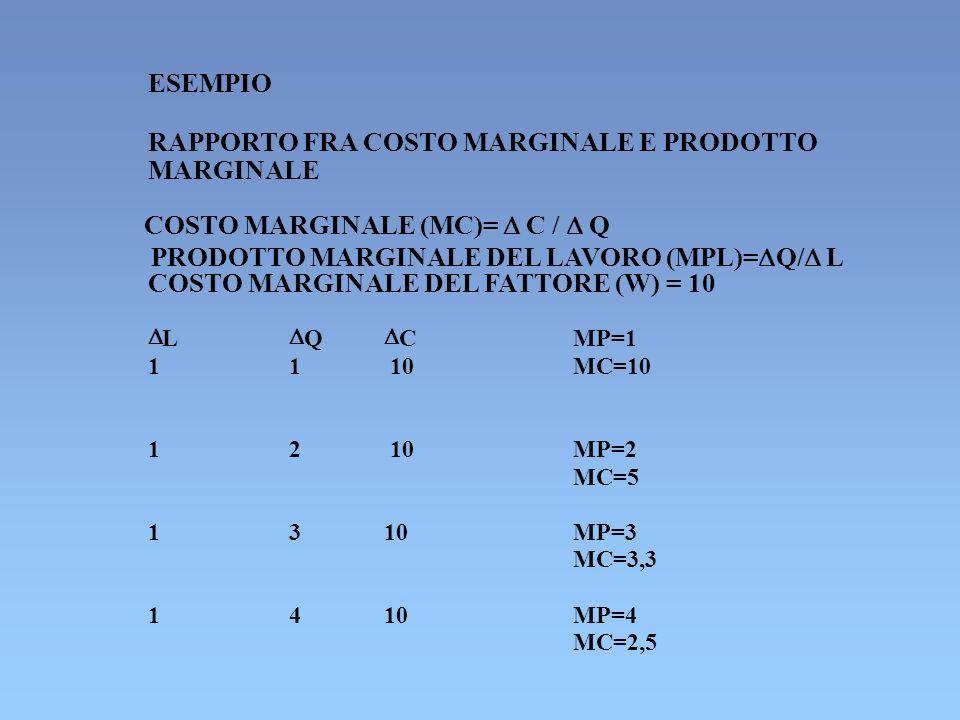 ESEMPIO RAPPORTO FRA COSTO MARGINALE E PRODOTTO MARGINALE COSTO MARGINALE (MC)= C / Q PRODOTTO MARGINALE DEL LAVORO (MPL)= Q/ L COSTO MARGINALE DEL FA