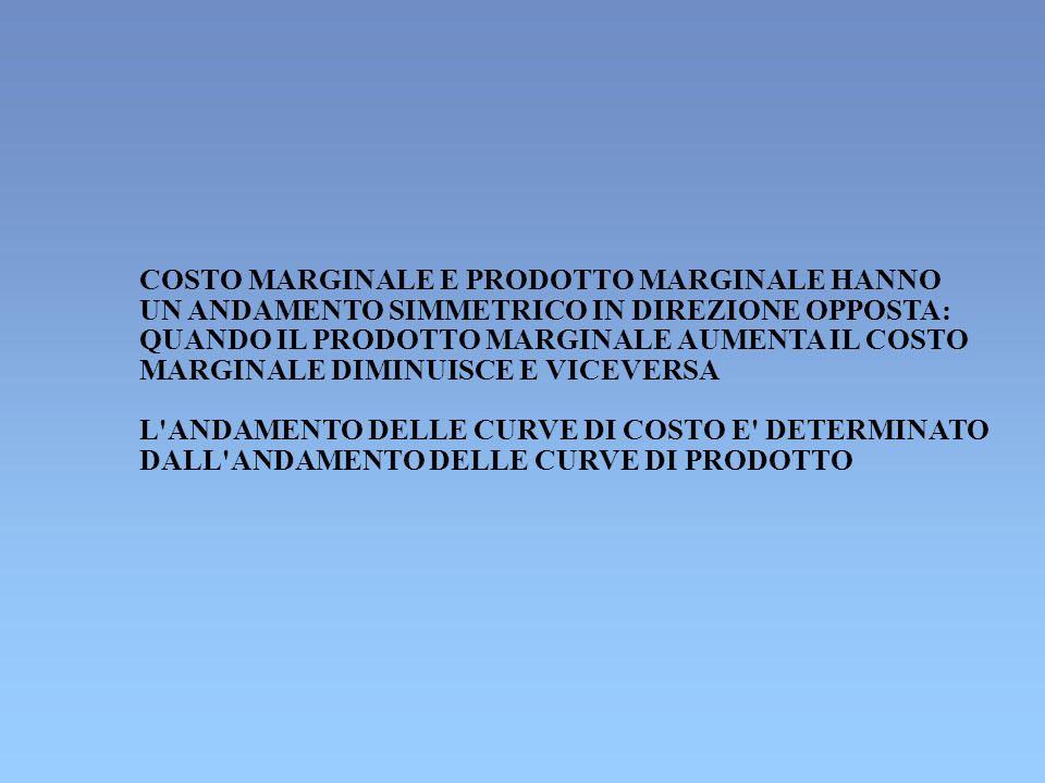 COSTO MARGINALE E PRODOTTO MARGINALE HANNO UN ANDAMENTO SIMMETRICO IN DIREZIONE OPPOSTA: QUANDO IL PRODOTTO MARGINALE AUMENTA IL COSTO MARGINALE DIMIN