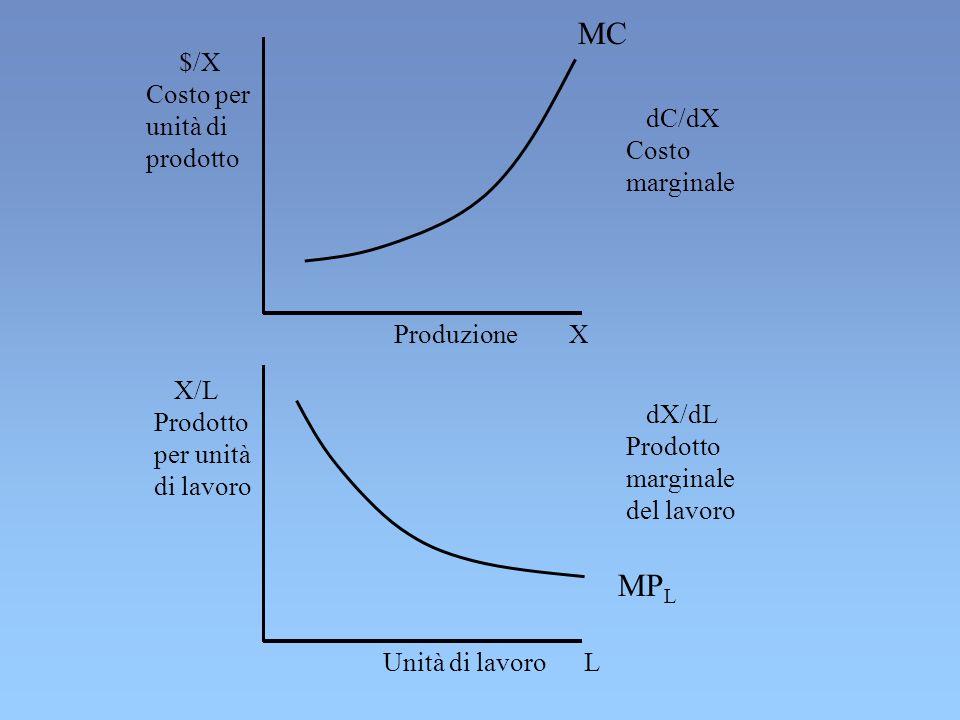 X/L Prodotto per unità di lavoro Produzione X Unità di lavoro L $/X Costo per unità di prodotto dX/dL Prodotto marginale del lavoro dC/dX Costo margin
