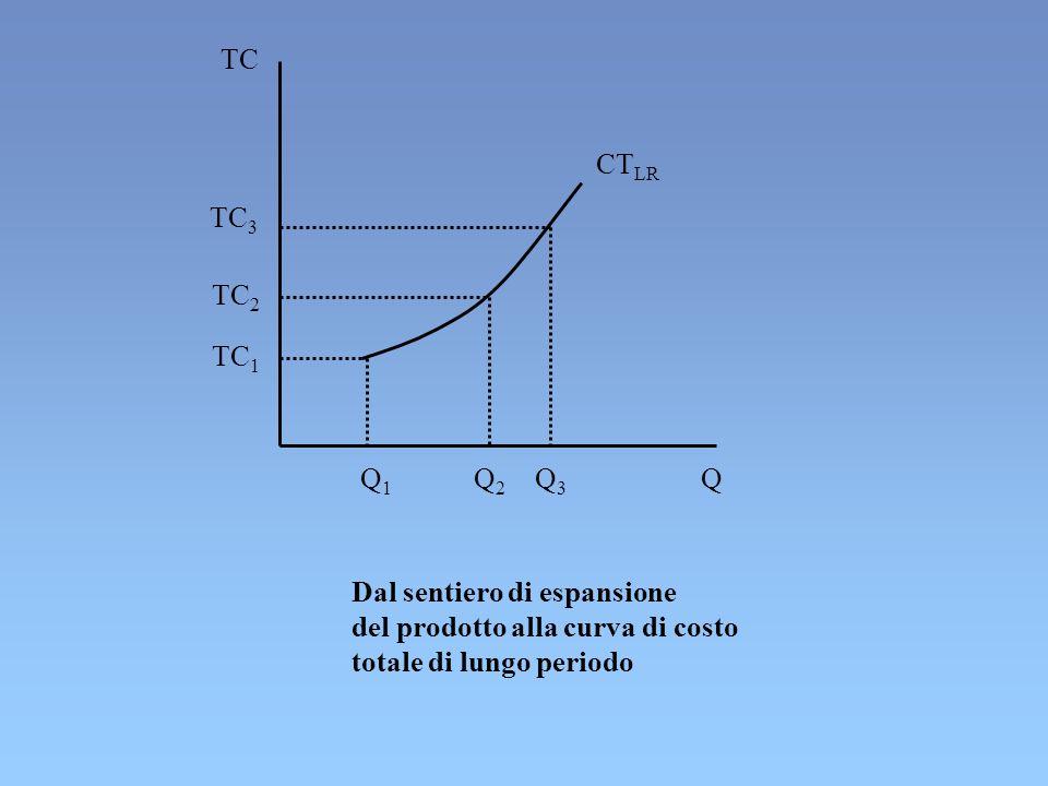 TC 3 TC 2 TC 1 Q3Q3 Q2Q2 Q1Q1 Q TC CT LR Dal sentiero di espansione del prodotto alla curva di costo totale di lungo periodo
