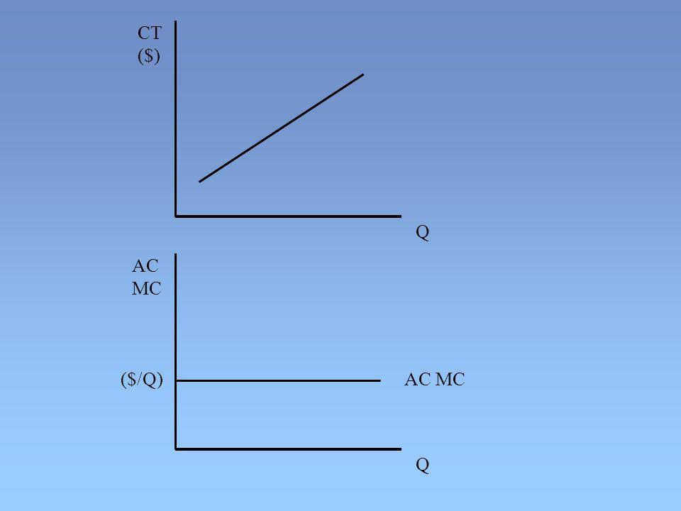 AC MC AC MC ($/Q) Q Q CT ($)
