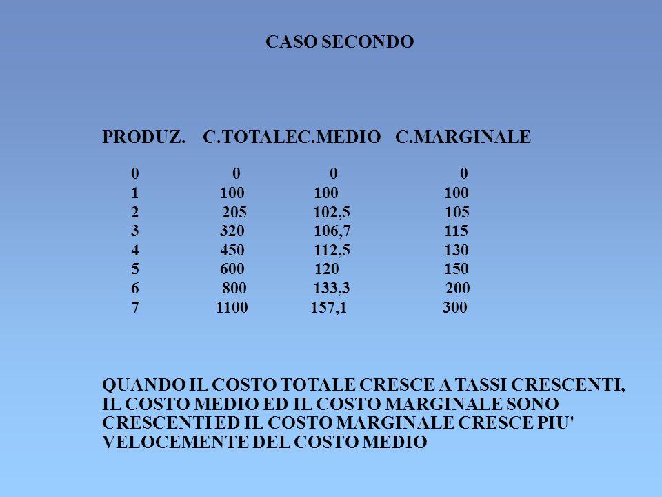 CASO SECONDO PRODUZ. C.TOTALEC.MEDIOC.MARGINALE 0000 1 100 2 205 102,5 105 3 320 106,7 115 4 450 112,5 130 5 600 120 150 6 800 133,3 200 7 1100 157,1