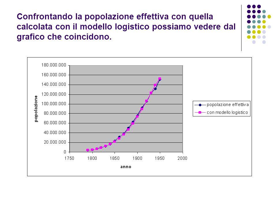 Confrontando la popolazione effettiva con quella calcolata con il modello logistico possiamo vedere dal grafico che coincidono.