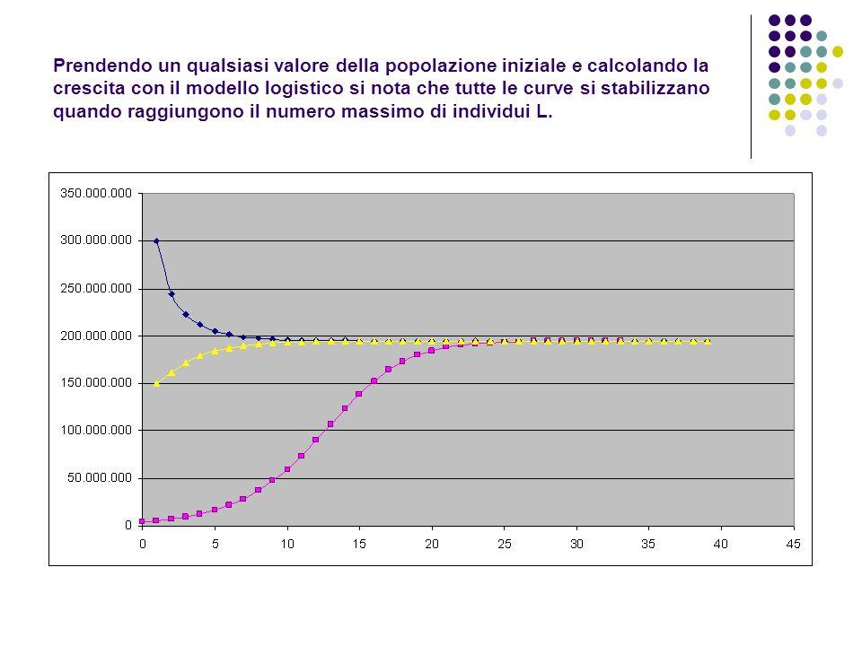 Prendendo un qualsiasi valore della popolazione iniziale e calcolando la crescita con il modello logistico si nota che tutte le curve si stabilizzano