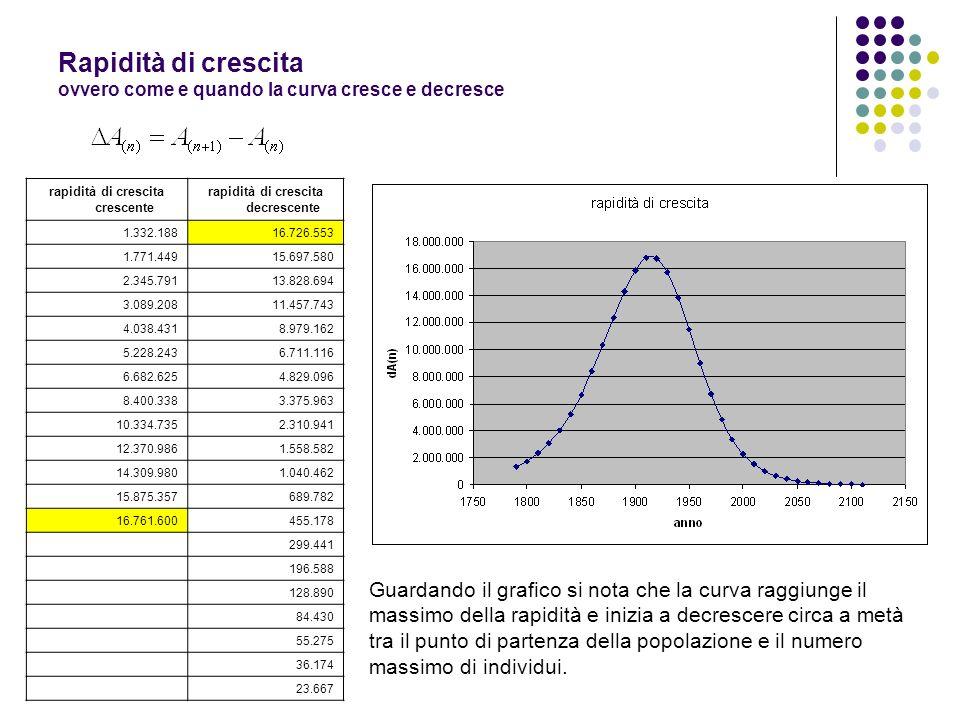 Rapidità di crescita ovvero come e quando la curva cresce e decresce rapidità di crescita crescente rapidità di crescita decrescente 1.332.18816.726.5
