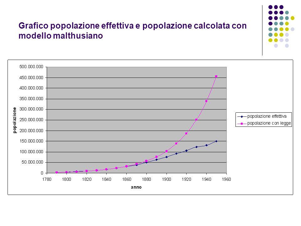 Grafico popolazione effettiva e popolazione calcolata con modello malthusiano