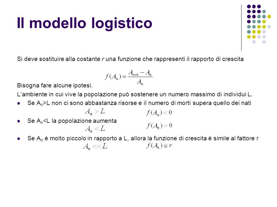 Il modello logistico Si deve sostituire alla costante r una funzione che rappresenti il rapporto di crescita Bisogna fare alcune ipotesi. Lambiente in