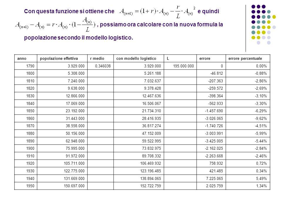 Con questa funzione si ottiene che e quindi, possiamo ora calcolare con la nuova formula la popolazione secondo il modello logistico. annopopolazione
