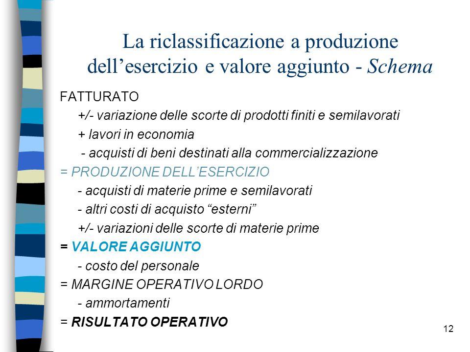 12 La riclassificazione a produzione dellesercizio e valore aggiunto - Schema FATTURATO +/- variazione delle scorte di prodotti finiti e semilavorati