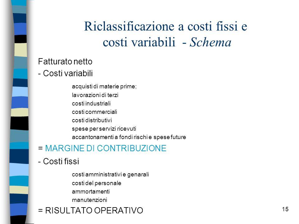 15 Riclassificazione a costi fissi e costi variabili - Schema Fatturato netto - Costi variabili acquisti di materie prime; lavorazioni di terzi costi