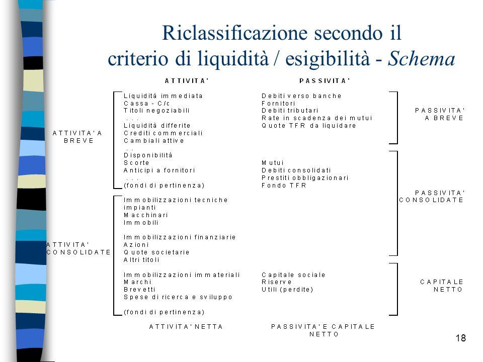 18 Riclassificazione secondo il criterio di liquidità / esigibilità - Schema