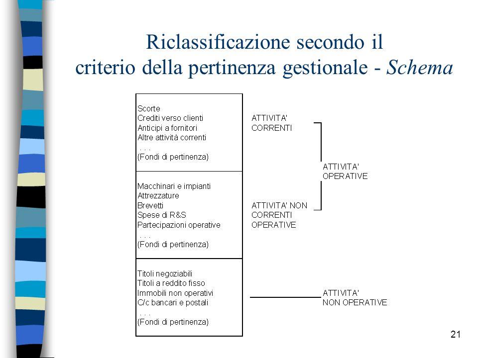 21 Riclassificazione secondo il criterio della pertinenza gestionale - Schema