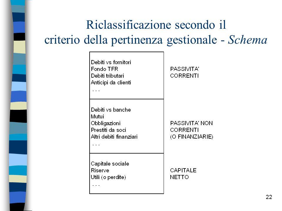 22 Riclassificazione secondo il criterio della pertinenza gestionale - Schema