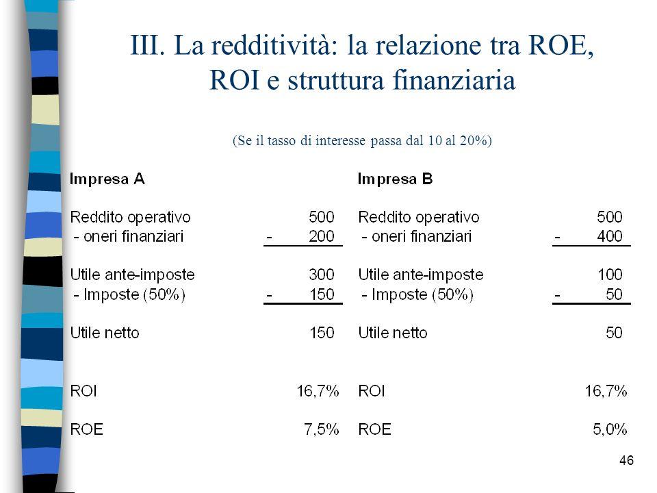 46 III. La redditività: la relazione tra ROE, ROI e struttura finanziaria (Se il tasso di interesse passa dal 10 al 20%)