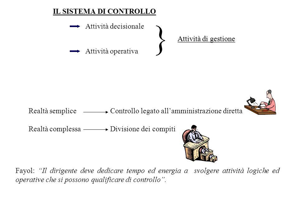 IL SISTEMA DI CONTROLLO Attività decisionale Attività operativa Attività di gestione Realtà semplice Realtà complessa Controllo legato allamministrazi
