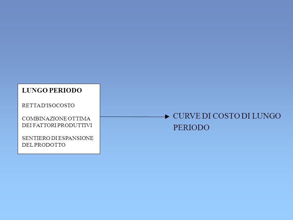 CURVE DI COSTO DI LUNGO PERIODO ECONOMIE DI SCALA 999333 ***** DISECONOMIE DI SCALA RENDIMENTI DI SCALA CRESCENTI COSTO TOTALE CRESCE A TASSI DECRESCENTI COSTI MEDI E MARGINALI DECRESCENTI RENDIMENTI DI SCALA CRESCENTI RENDIMENTI DI SCALA COSTANTI COSTO TOTALE CRESCE A TASSI COSTANTI COSTI MEDI E MARGINALI COSTANTI RENDIMENTI DI SCALA DECRESCENTI COSTO TOTALE CRESCE A TASSI CRESCENTI COSTI MEDI E MARGINALI CRESCENTI