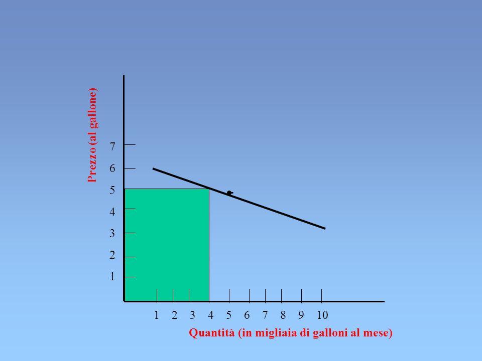 Prezzo (al gallone) Quantità (in migliaia di galloni al mese) 76543217654321 1 2 3 4 5 6 7 8 9 10