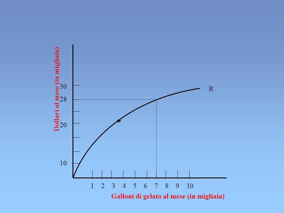 Dollari al mese (in migliaia) Galloni di gelato al mese (in migliaia) 30 28 20 10 1 2 3 4 5 6 7 8 9 10 R