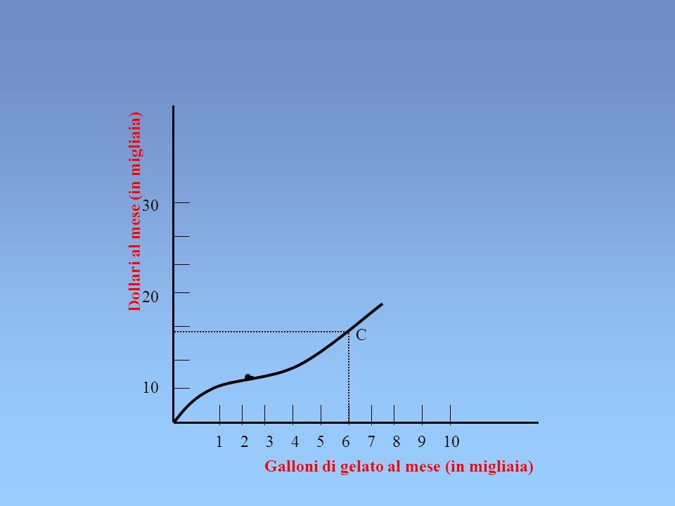 Dollari al mese (in migliaia) Galloni di gelato al mese (in migliaia) 30 20 10 1 2 3 4 5 6 7 8 9 10 C