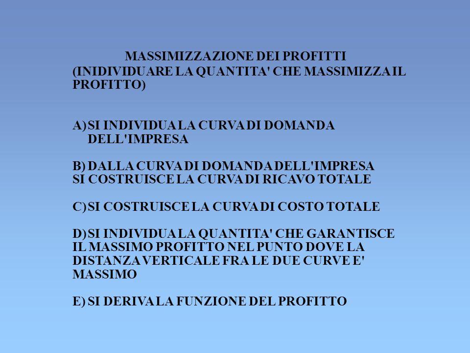 MASSIMIZZAZIONE DEI PROFITTI (INIDIVIDUARE LA QUANTITA' CHE MASSIMIZZA IL PROFITTO) A) SI INDIVIDUA LA CURVA DI DOMANDA DELL'IMPRESA B) DALLA CURVA DI
