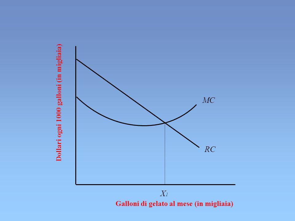 Dollari ogni 1000 galloni (in migliaia) Galloni di gelato al mese (in migliaia) MC RC X1X1