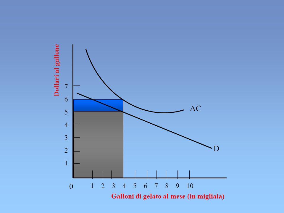 Dollari al gallone Galloni di gelato al mese (in migliaia) 1 2 3 4 5 6 7 8 9 10 76543217654321 AC D 0